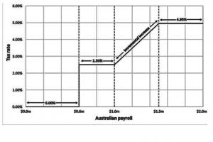 Payroll Graph